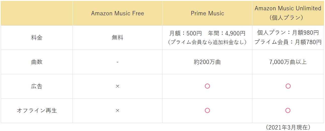 Amazon musicのサービス内容