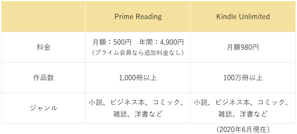 Kindle Unlimitedのサービス内容